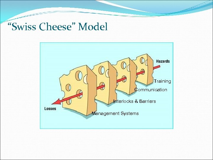 """Swiss Cheese"" Model Training Communication Interlocks & Barriers Management Systems"