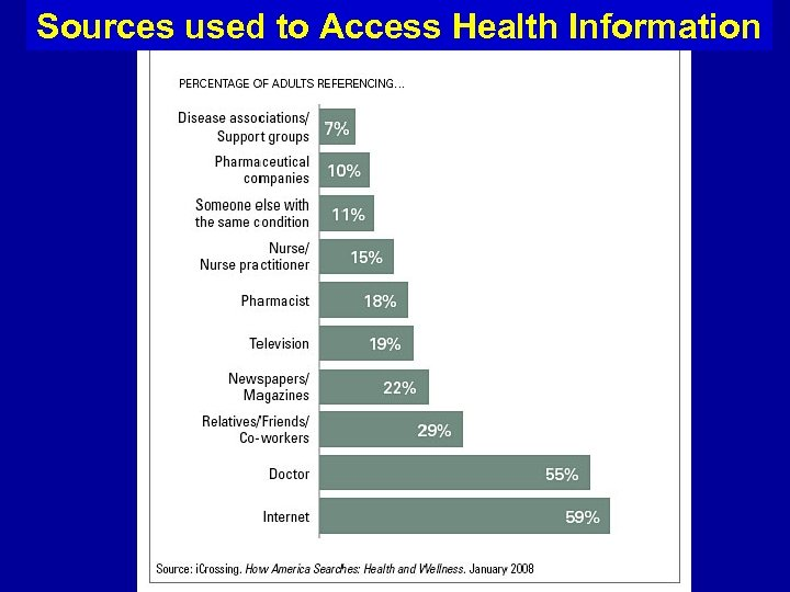 Sources used to Access Health Information