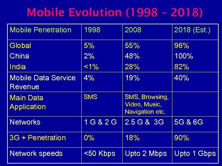 Mobile Evolution (1998 – 2018) Mobile Penetration 1998 2008 2018 (Est. ) Global China