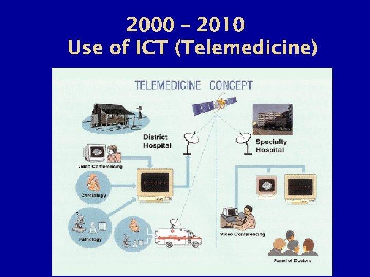 2000 – 2010 Use of ICT (Telemedicine)