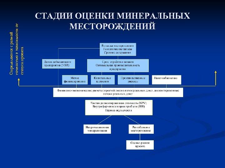 Определяются с разной точностью в зависимости от статуса проекта СТАДИИ ОЦЕНКИ МИНЕРАЛЬНЫХ МЕСТОРОЖДЕНИЙ