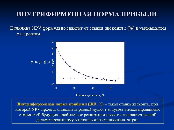 ВНУТРИФИРМЕННАЯ НОРМА ПРИБЫЛИ N P V, мл н до лл. Величина NPV формульно зависит