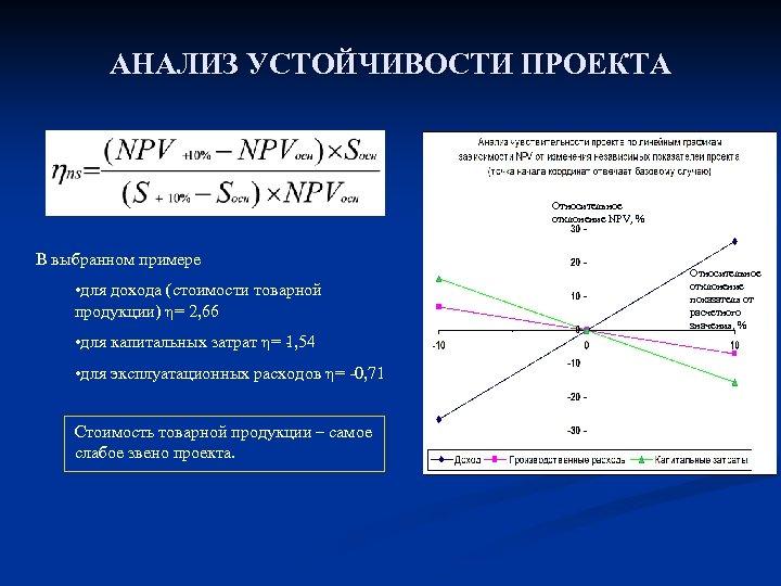 АНАЛИЗ УСТОЙЧИВОСТИ ПРОЕКТА Относительное отклонение NPV, % В выбранном примере • для дохода (стоимости