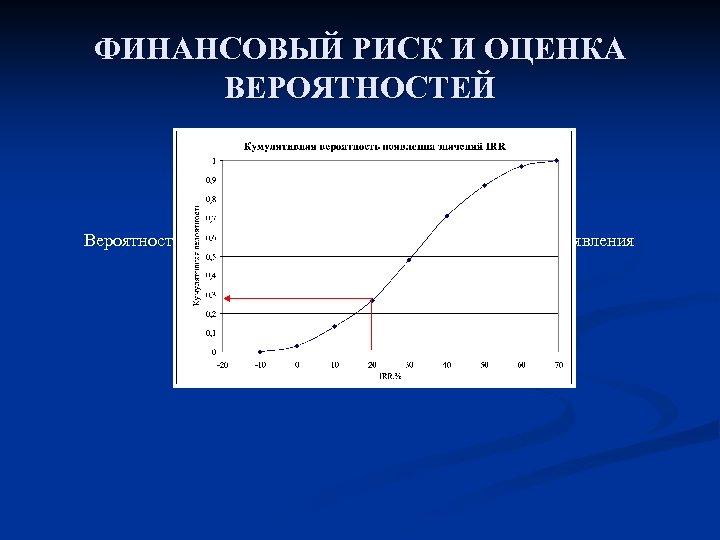 ФИНАНСОВЫЙ РИСК И ОЦЕНКА ВЕРОЯТНОСТЕЙ Вероятность неудачи по IRR (т. е. кумулятивная вероятность появления