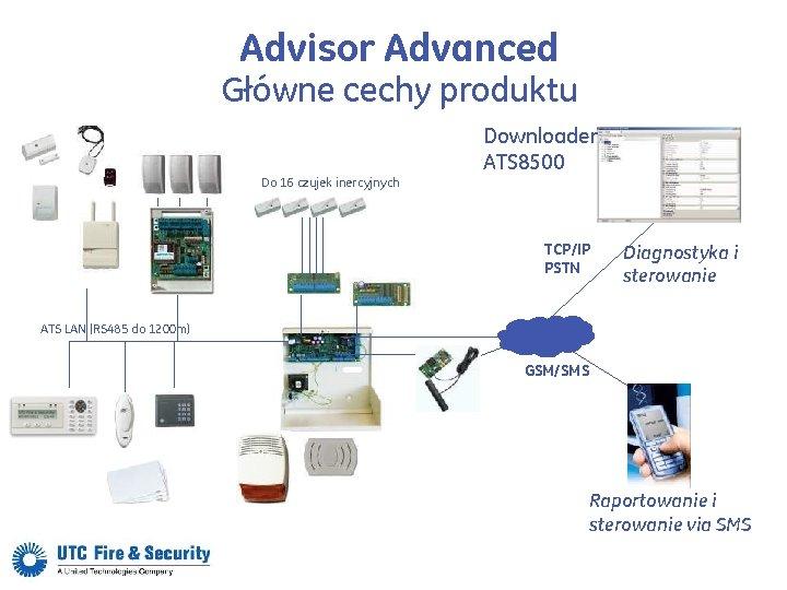 Advisor Advanced Główne cechy produktu Downloader ATS 8500 Do 16 czujek inercyjnych TCP/IP PSTN