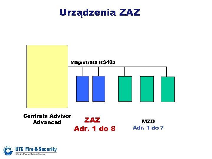Urządzenia ZAZ Magistrala RS 485 Centrala Advisor Advanced ZAZ Adr. 1 do 8 MZD