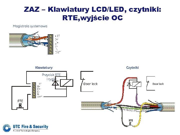 ZAZ – Klawiatury LCD/LED, czytniki: RTE, wyjście OC Magistrala systemowa Klawiatury Przycisk RTE i