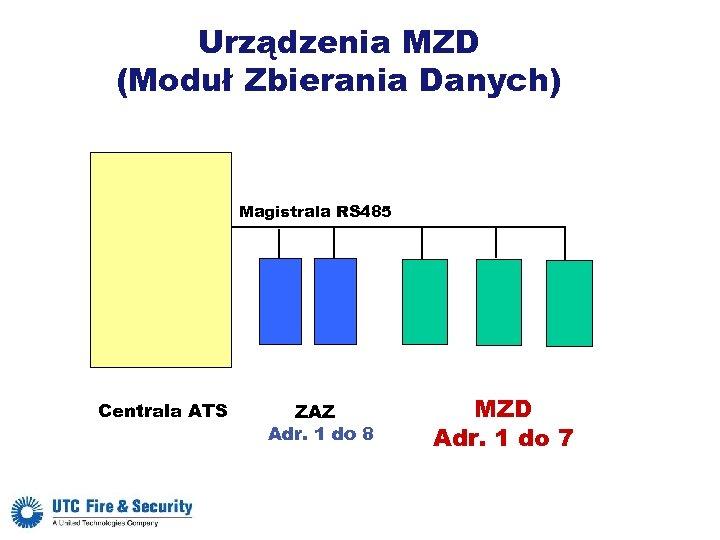 Urządzenia MZD (Moduł Zbierania Danych) Magistrala RS 485 Centrala ATS ZAZ Adr. 1 do