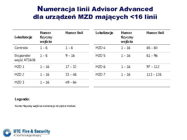 Numeracja linii Advisor Advanced dla urządzeń MZD mających <16 linii Numer linii Lokalizacja Numer