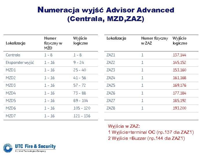 Numeracja wyjść Advisor Advanced (Centrala, MZD, ZAZ) Wyjście logiczne Lokalizacja Numer fizyczny w MZD