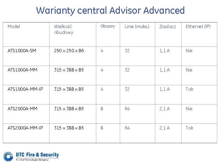Warianty central Advisor Advanced Model Wielkość obudowy Obszary Linie (maks. ) Zasilacz Ethernet (IP)