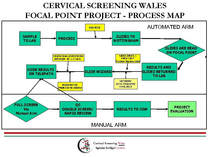 CERVICAL SCREENING WALES FOCAL POINT PROJECT - PROCESS MAP AUTOMATED ARM COURIER SAMPLE TO