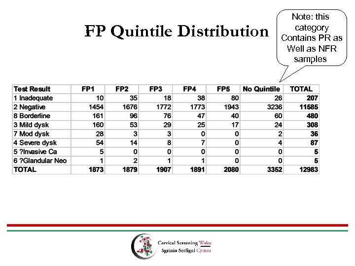 FP Quintile Distribution Note: this category Contains PR as Well as NFR samples