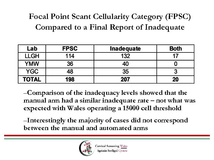 Focal Point Scant Cellularity Category (FPSC) Compared to a Final Report of Inadequate –Comparison