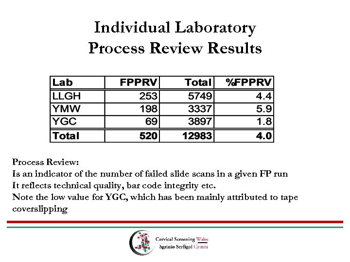 Individual Laboratory Process Review Results Process Review: Is an indicator of the number of