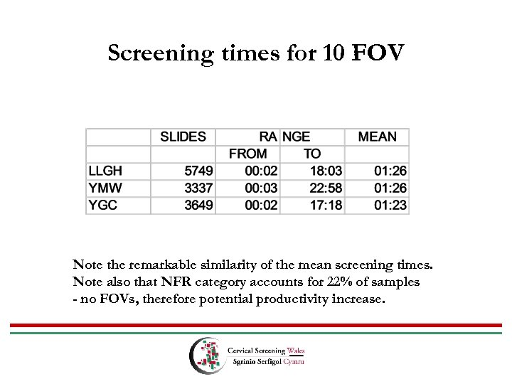 Screening times for 10 FOV Note the remarkable similarity of the mean screening times.