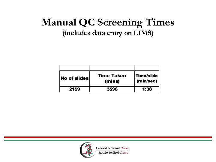Manual QC Screening Times (includes data entry on LIMS)