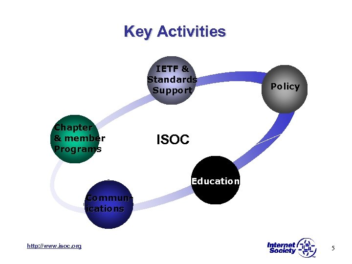 Key Activities IETF & Standards Support Chapter & member Programs Policy ISOC Education Communications