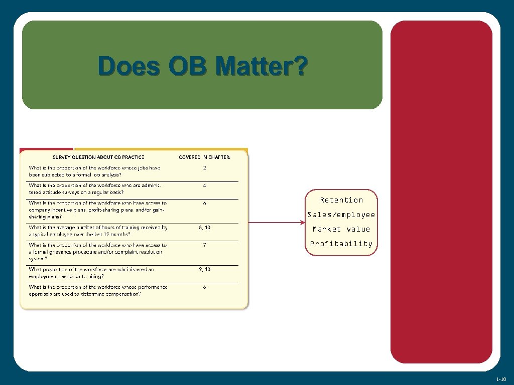 Does OB Matter? Retention Sales/employee Market value Profitability 1 -10