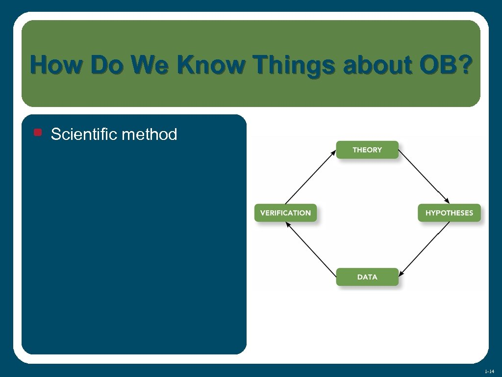How Do We Know Things about OB? • Scientific method 1 -14