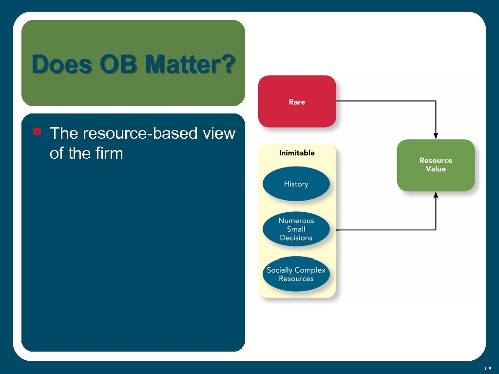 Does OB Matter? • The resource-based view of the firm 1 -8