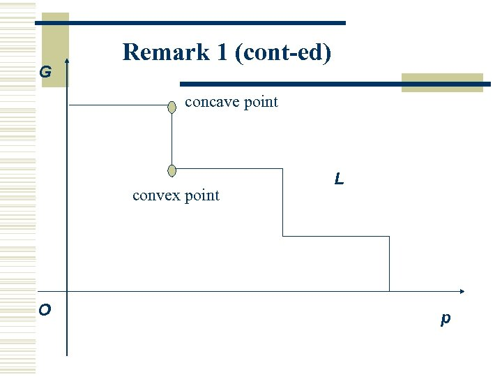 G Remark 1 (cont-ed) concave point convex point O L p