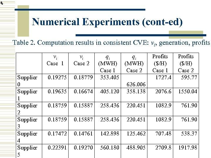 Numerical Experiments (cont-ed) Table 2. Computation results in consistent CVE: vi, generation, profits vi