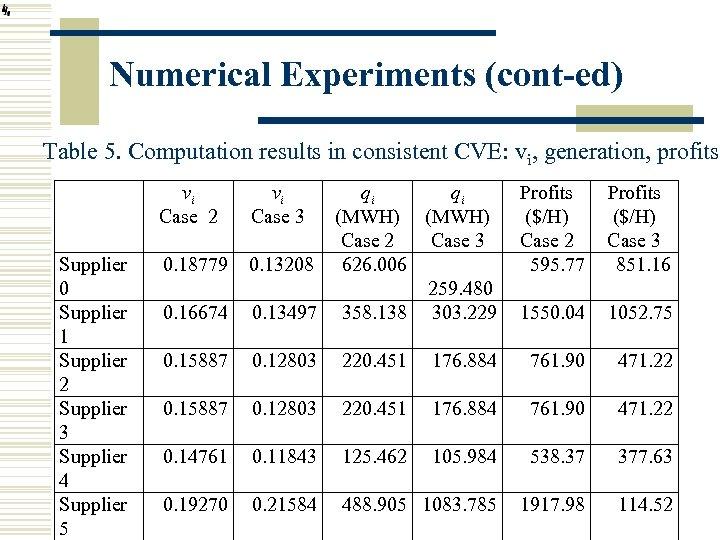 Numerical Experiments (cont-ed) Table 5. Computation results in consistent CVE: vi, generation, profits vi