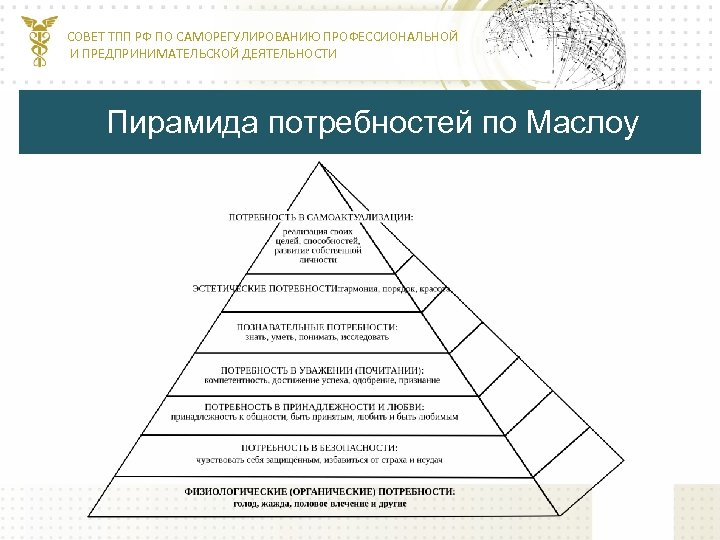 СОВЕТ ТПП РФ ПО САМОРЕГУЛИРОВАНИЮ ПРОФЕССИОНАЛЬНОЙ И ПРЕДПРИНИМАТЕЛЬСКОЙ ДЕЯТЕЛЬНОСТИ Пирамида потребностей по Маслоу