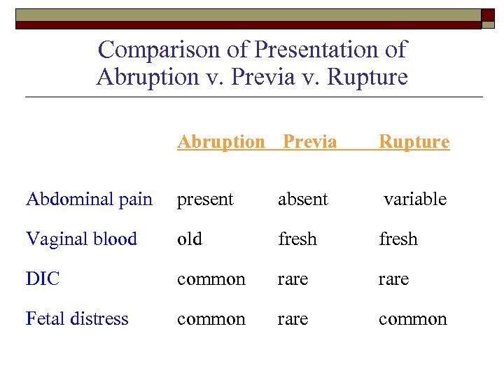 Comparison of Presentation of Abruption v. Previa v. Rupture Abruption Previa Rupture Abdominal pain
