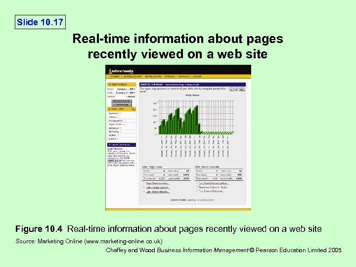 Slide 10. 17 Real-time information about pages recently viewed on a web site Figure