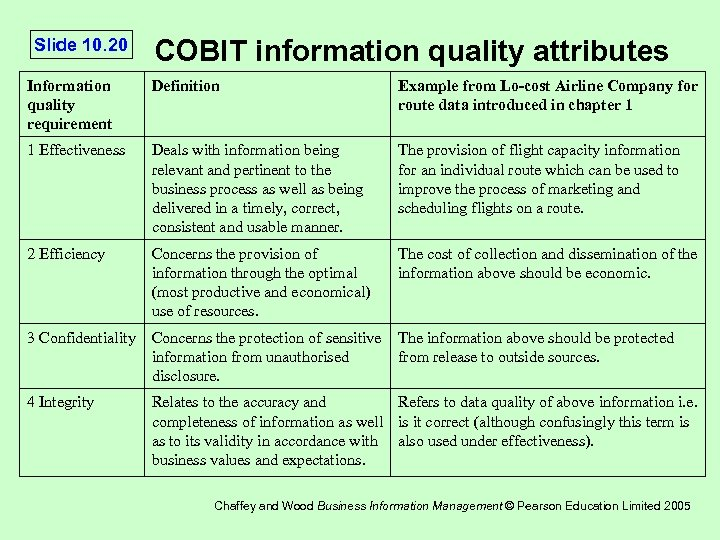 Slide 10. 20 COBIT information quality attributes Information quality requirement Definition Example from Lo-cost