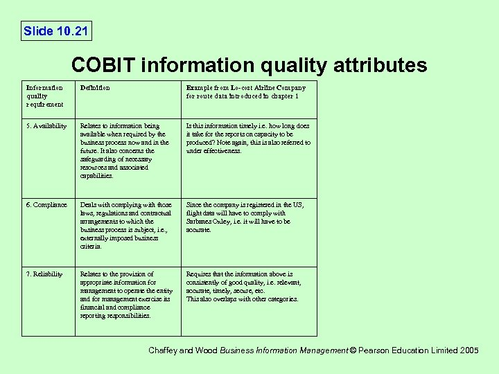 Slide 10. 21 COBIT information quality attributes Information quality requirement Definition Example from Lo-cost
