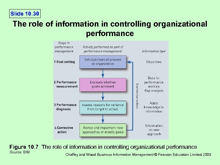 Slide 10. 30 The role of information in controlling organizational performance Figure 10. 7