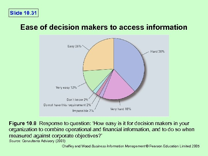 Slide 10. 31 Ease of decision makers to access information Figure 10. 8 Response