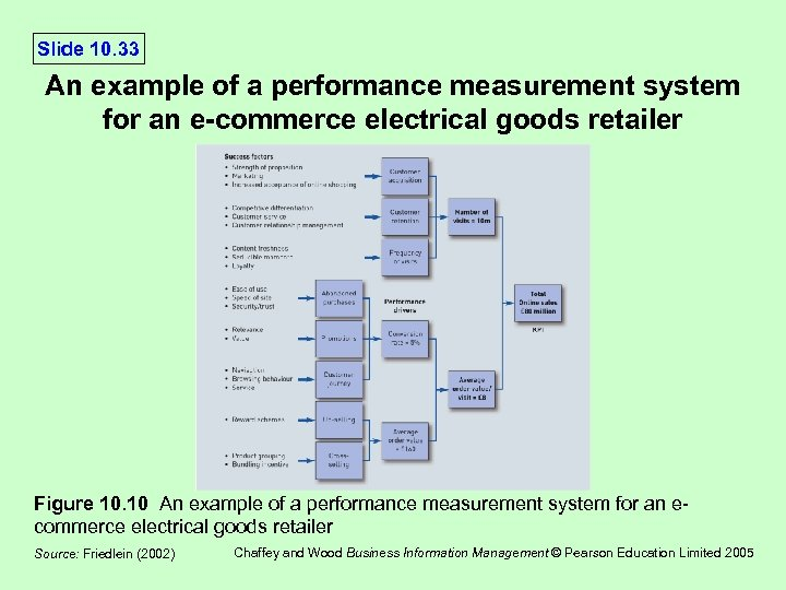 Slide 10. 33 An example of a performance measurement system for an e-commerce electrical