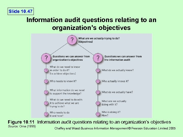 Slide 10. 47 Information audit questions relating to an organization's objectives Figure 10. 11
