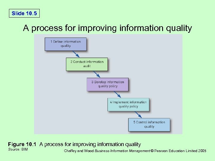 Slide 10. 5 A process for improving information quality Figure 10. 1 A process