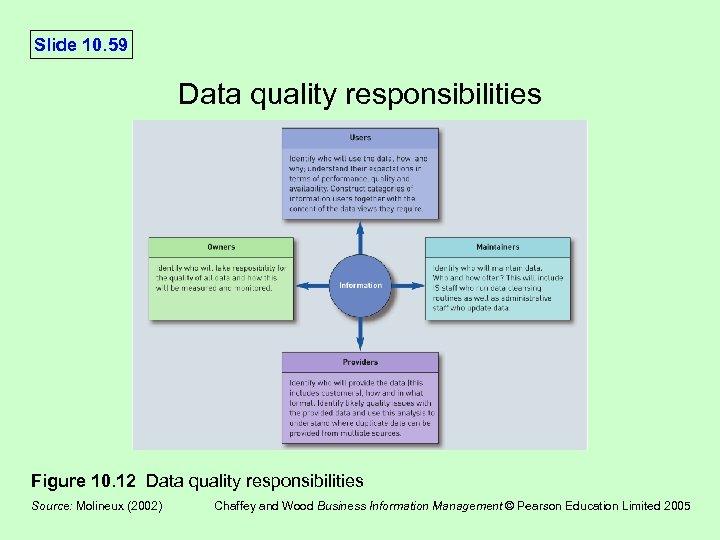 Slide 10. 59 Data quality responsibilities Figure 10. 12 Data quality responsibilities Source: Molineux