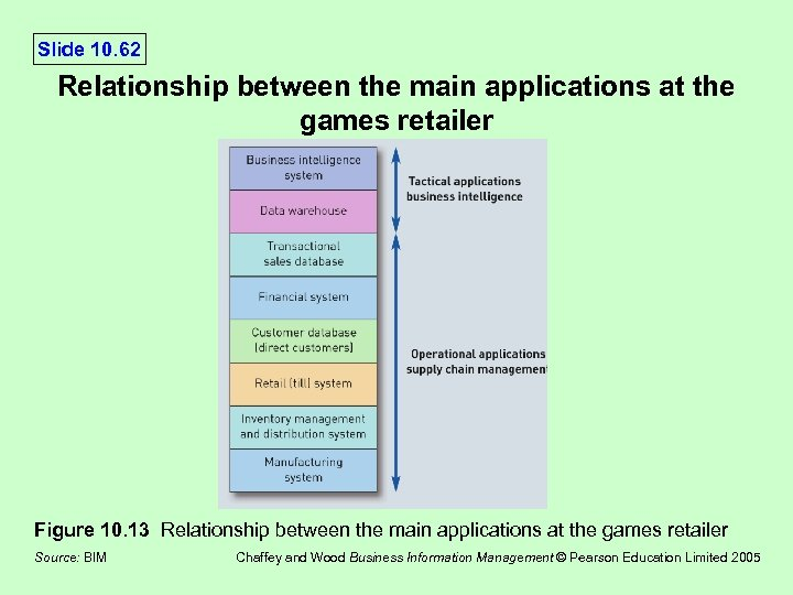 Slide 10. 62 Relationship between the main applications at the games retailer Figure 10.