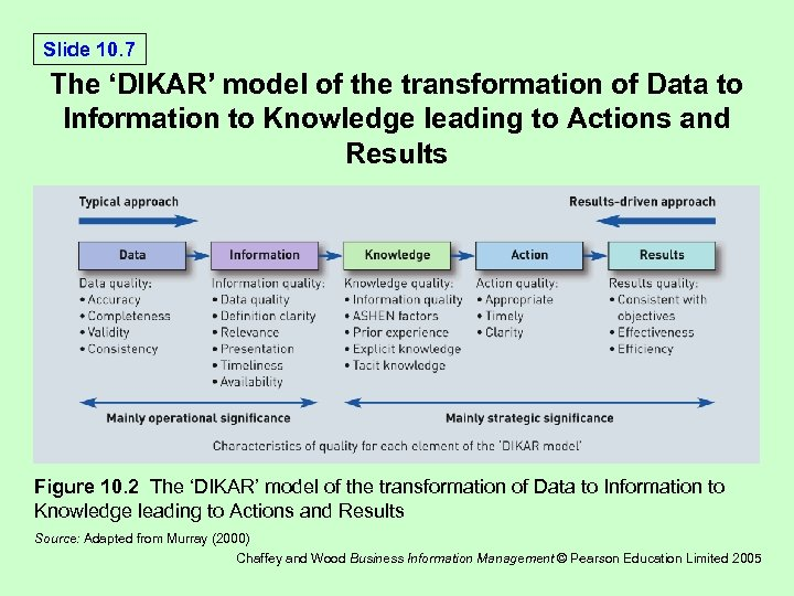 Slide 10. 7 The 'DIKAR' model of the transformation of Data to Information to