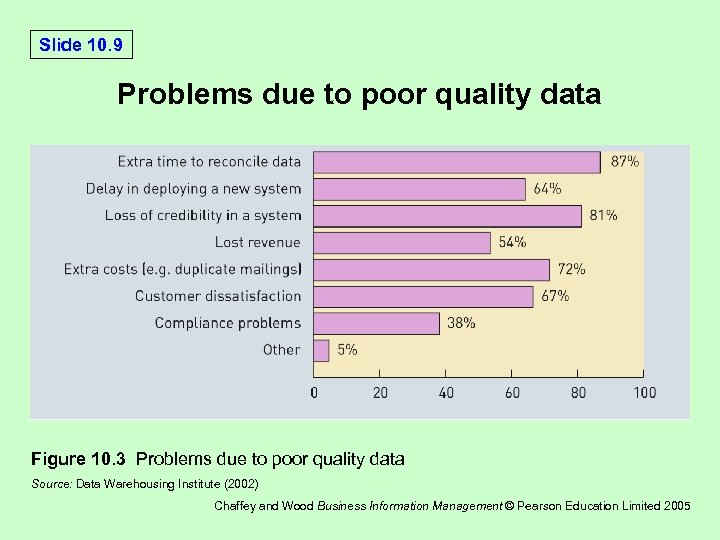 Slide 10. 9 Problems due to poor quality data Figure 10. 3 Problems due