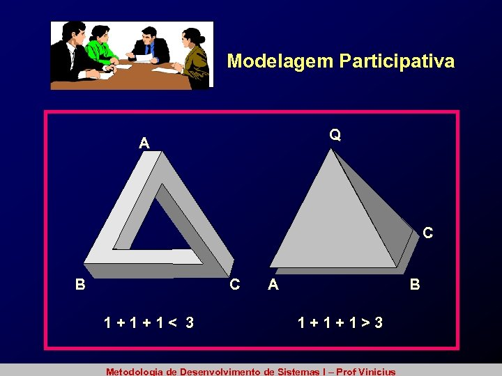 Modelagem Participativa Q A C B C 1+1+1< 3 A B 1+1+1>3 Metodologia de