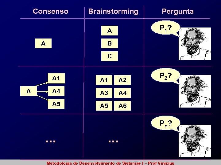 Consenso Brainstorming P 1? A A Pergunta B C A 1 A 2 A