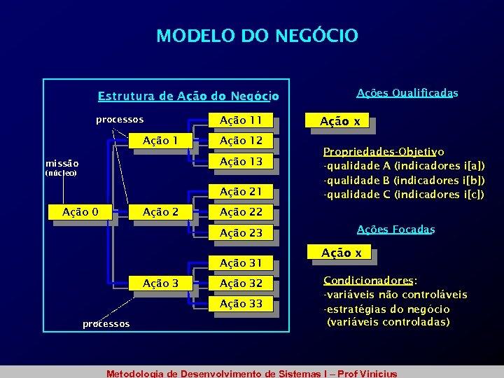 MODELO DO NEGÓCIO Estrutura de Ação do Negócio processos Ação 11 Ação 12 Ação