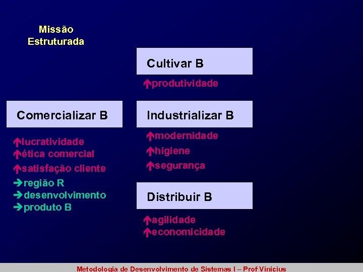 Missão Estruturada Cultivar B éprodutividade Comercializar B élucratividade éética comercial ésatisfação cliente èregião R