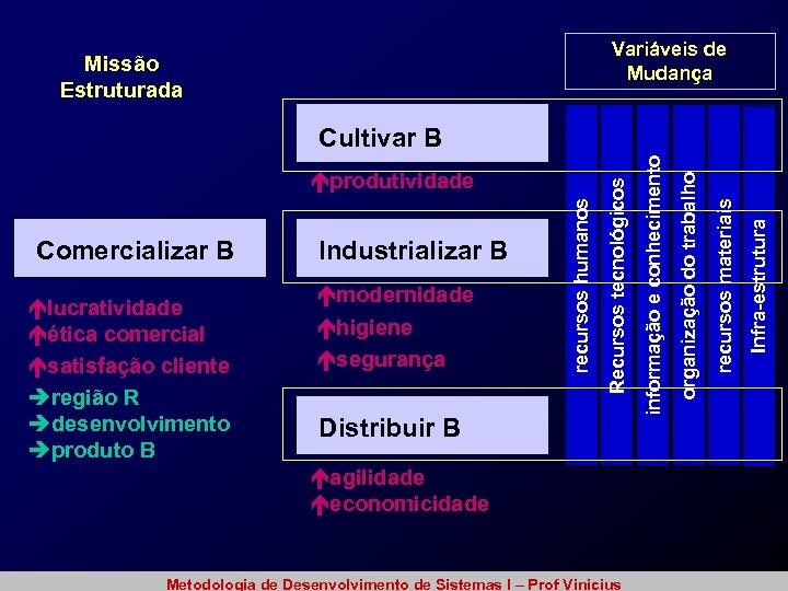Variáveis de Mudança Missão Estruturada Distribuir B éagilidade éeconomicidade Metodologia de Desenvolvimento de Sistemas
