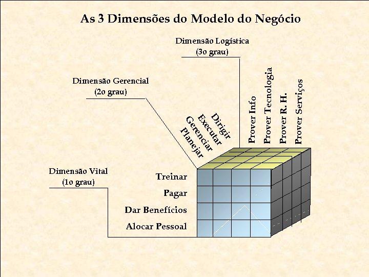 As 3 Dimensões do Modelo do Negócio Treinar Pagar Dar Benefícios Alocar Pessoal Metodologia