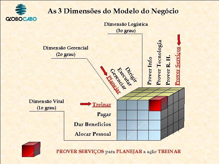 As 3 Dimensões do Modelo do Negócio Prover Serviços Prover R. H. ir rig