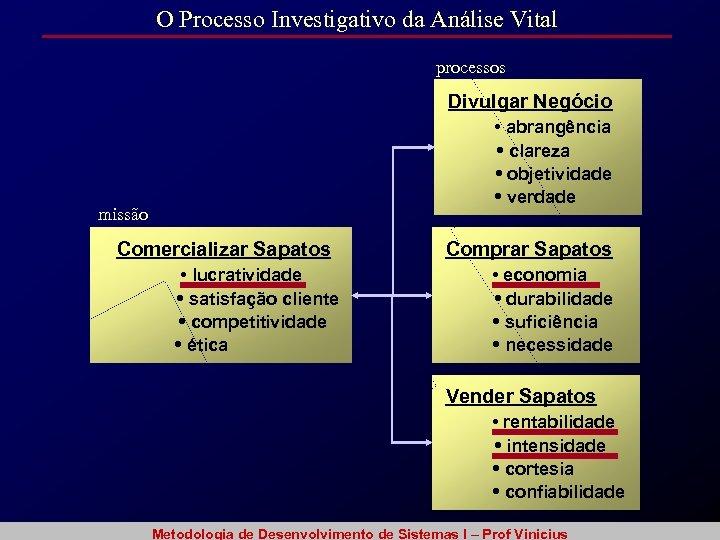 O Processo Investigativo da Análise Vital processos Divulgar Negócio • abrangência • clareza •